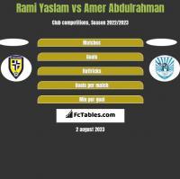 Rami Yaslam vs Amer Abdulrahman h2h player stats