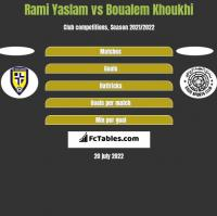 Rami Yaslam vs Boualem Khoukhi h2h player stats