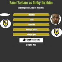 Rami Yaslam vs Diaky Ibrahim h2h player stats
