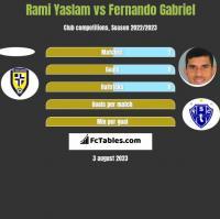Rami Yaslam vs Fernando Gabriel h2h player stats