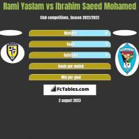 Rami Yaslam vs Ibrahim Saeed Mohamed h2h player stats