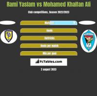Rami Yaslam vs Mohamed Khalfan Ali h2h player stats