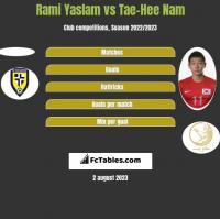 Rami Yaslam vs Tae-Hee Nam h2h player stats