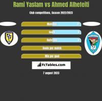 Rami Yaslam vs Ahmed Alhefeiti h2h player stats