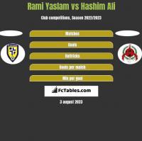 Rami Yaslam vs Hashim Ali h2h player stats