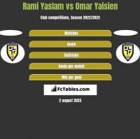 Rami Yaslam vs Omar Yaisien h2h player stats