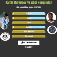 Ramil Sheydaev vs Abel Hernandez h2h player stats