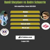 Ramil Szejdajew vs Andre Schuerrle h2h player stats