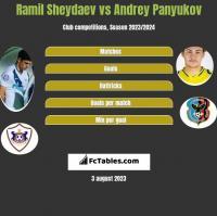 Ramil Sheydaev vs Andrey Panyukov h2h player stats