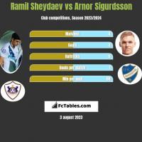 Ramil Sheydaev vs Arnor Sigurdsson h2h player stats