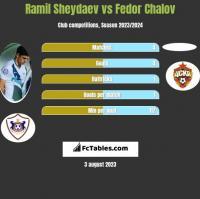 Ramil Sheydaev vs Fedor Chalov h2h player stats