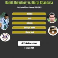 Ramil Sheydaev vs Giorgi Chanturia h2h player stats