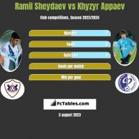 Ramil Sheydaev vs Khyzyr Appaev h2h player stats