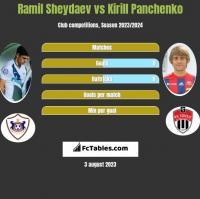 Ramil Sheydaev vs Kirill Panchenko h2h player stats