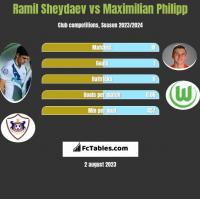 Ramil Sheydaev vs Maximilian Philipp h2h player stats