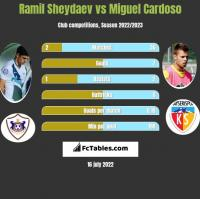 Ramil Szejdajew vs Miguel Cardoso h2h player stats