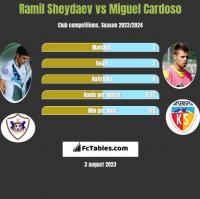 Ramil Sheydaev vs Miguel Cardoso h2h player stats