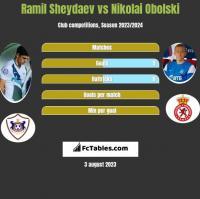 Ramil Szejdajew vs Nikolai Obolski h2h player stats