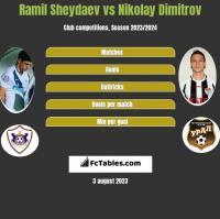Ramil Sheydaev vs Nikolay Dimitrov h2h player stats