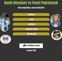 Ramil Sheydaev vs Pavel Pogrebnyak h2h player stats