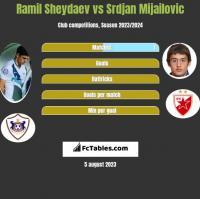 Ramil Sheydaev vs Srdjan Mijailovic h2h player stats