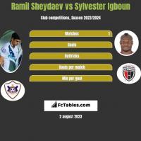 Ramil Szejdajew vs Sylvester Igboun h2h player stats