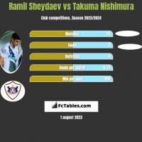 Ramil Sheydaev vs Takuma Nishimura h2h player stats