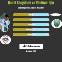 Ramil Sheydaev vs Vladimir Iljin h2h player stats