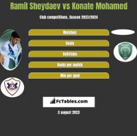 Ramil Sheydaev vs Konate Mohamed h2h player stats