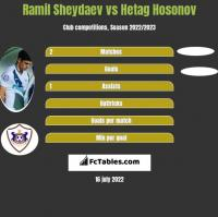 Ramil Sheydaev vs Hetag Hosonov h2h player stats