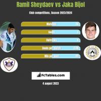 Ramil Sheydaev vs Jaka Bijol h2h player stats
