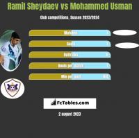 Ramil Sheydaev vs Mohammed Usman h2h player stats