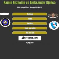 Ramin Rezaeian vs Aleksandar Bjelica h2h player stats
