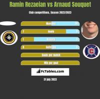 Ramin Rezaeian vs Arnaud Souquet h2h player stats