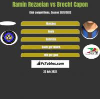Ramin Rezaeian vs Brecht Capon h2h player stats