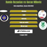 Ramin Rezaeian vs Goran Milovic h2h player stats