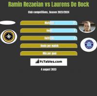 Ramin Rezaeian vs Laurens De Bock h2h player stats