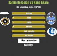 Ramin Rezaeian vs Nana Asare h2h player stats