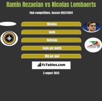 Ramin Rezaeian vs Nicolas Lombaerts h2h player stats