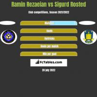 Ramin Rezaeian vs Sigurd Rosted h2h player stats