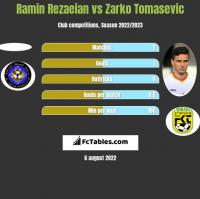 Ramin Rezaeian vs Zarko Tomasevic h2h player stats