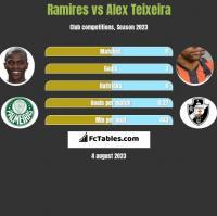 Ramires vs Alex Teixeira h2h player stats