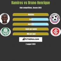 Ramires vs Bruno Henrique h2h player stats