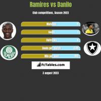 Ramires vs Danilo h2h player stats