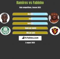Ramires vs Fabinho h2h player stats