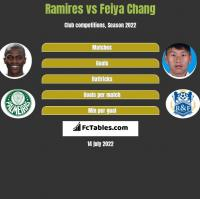Ramires vs Feiya Chang h2h player stats