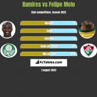 Ramires vs Felipe Melo h2h player stats