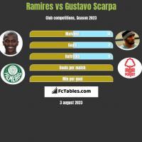 Ramires vs Gustavo Scarpa h2h player stats