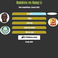 Ramires vs Hang Li h2h player stats