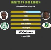 Ramires vs Jean Kouassi h2h player stats